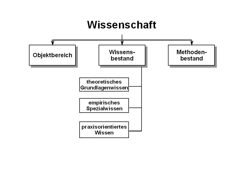 Verhältnis von Erkenntnissubjekt und Umwelt Drei klassische Positionen Materialismus Idealismus Konstruktivsmus