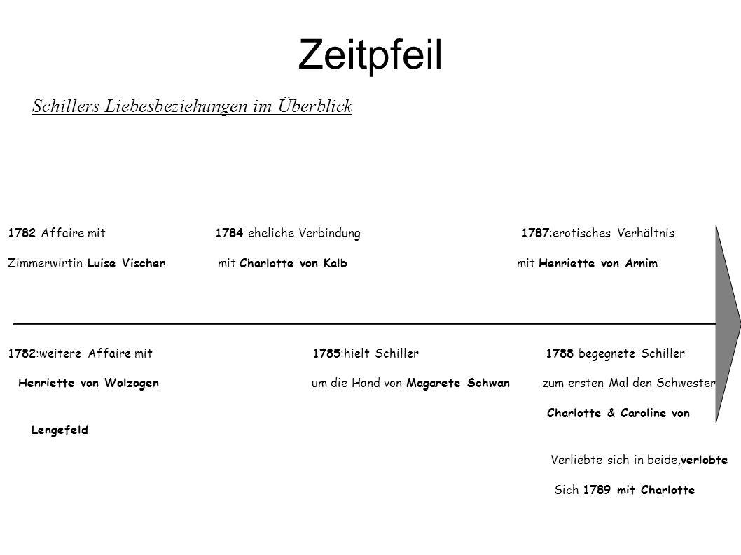 Zeitpfeil Schillers Liebesbeziehungen im Überblick 1782 Affaire mit 1784 eheliche Verbindung 1787:erotisches Verhältnis Zimmerwirtin Luise Vischer mit