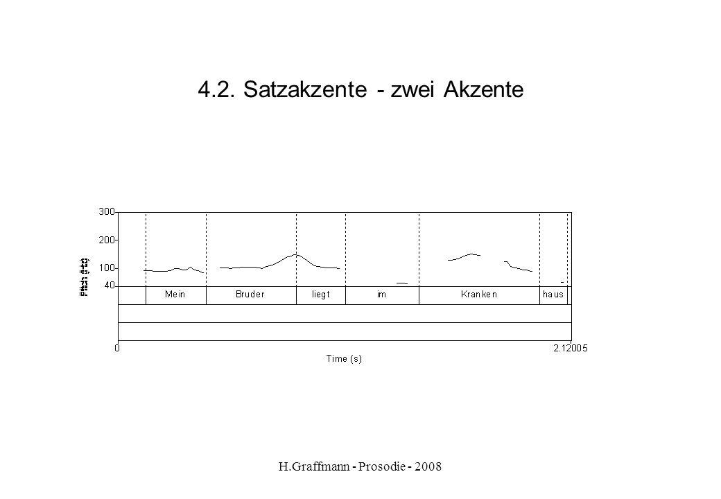 H.Graffmann - Prosodie - 2008 4.1. Satzakzente - Satz Mein Bruder liegt im Krankenhaus