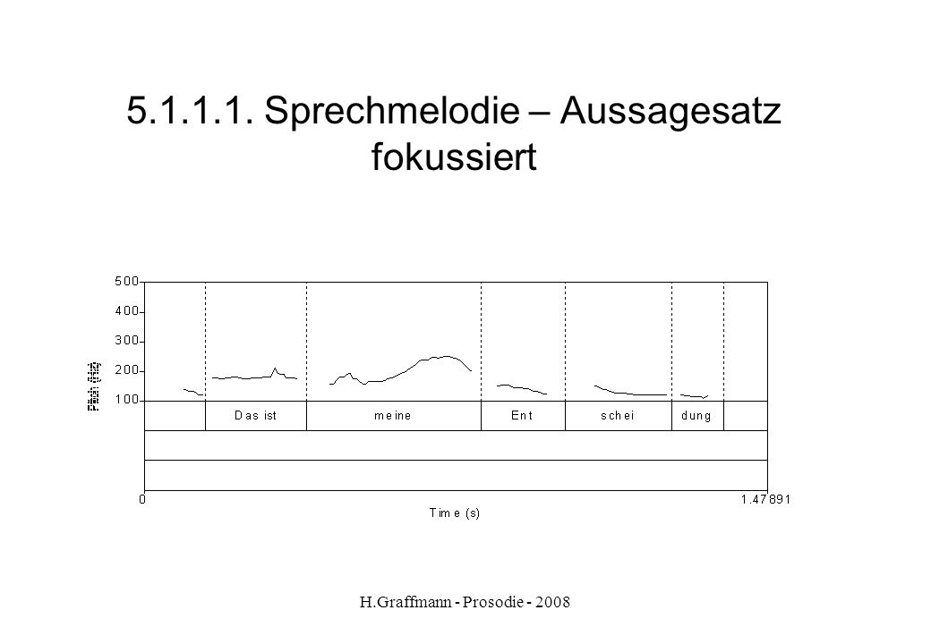 H.Graffmann - Prosodie - 2008 5.1.1.1. Sprechmelodie – Aussagesatz fokussiert Das ist meine Entscheidung
