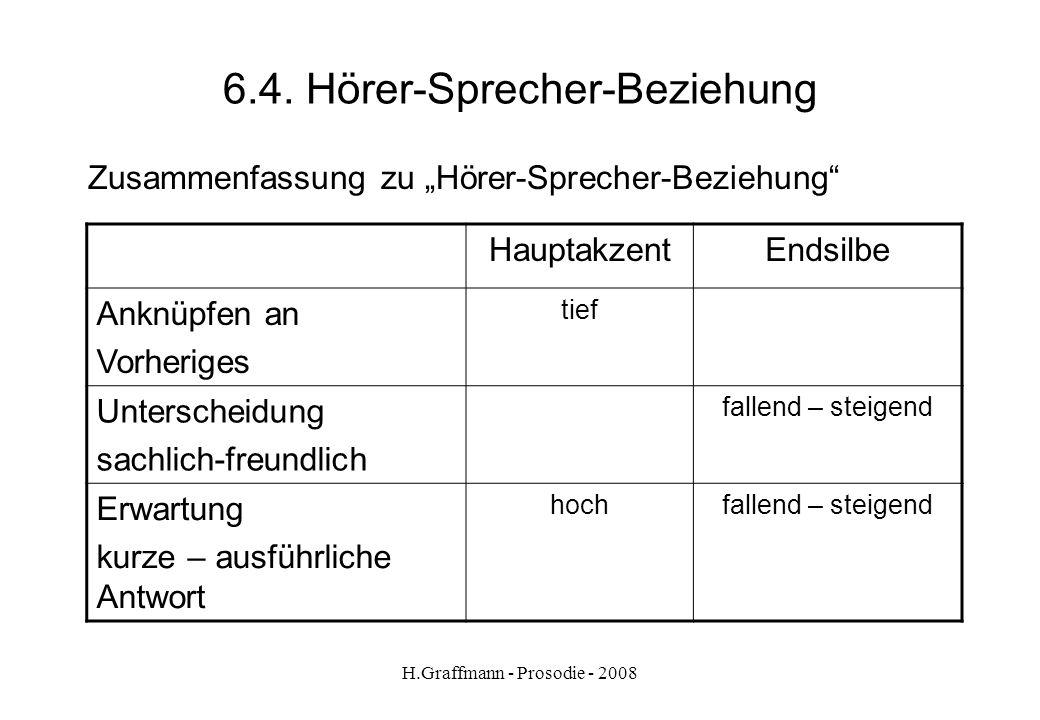 H.Graffmann - Prosodie - 2008 6.3.2. Hörer-Sprecher-Beziehung Übung -In welchen Situationen ist steigende/fallende Melodieführung angebracht? -Wie ist