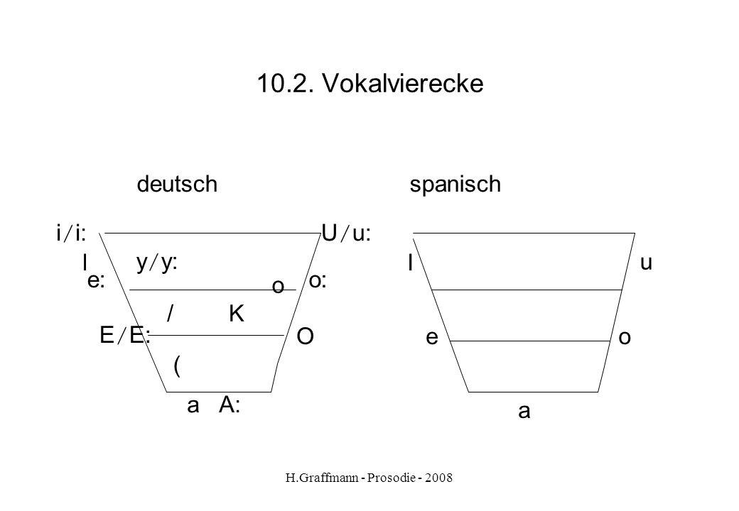 H.Graffmann - Prosodie - 2008 10.1. Laut- Buchstabenbeziehung Buchstabe [e:][8e:dK]Rede [K][hatK]hatte [e][meditsi:n]Medizin [E][nEt]nett [P][a:bP]abe