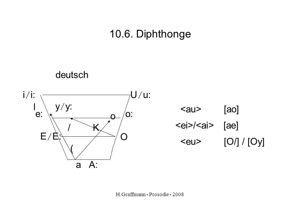 H.Graffmann - Prosodie - 2008 10.5. Die schwachen Vokale [ K ] und [ P ] - [ K ] Regeln: [ K ] fällt in der Alltagssprache in Schlusssilben weg Beispi