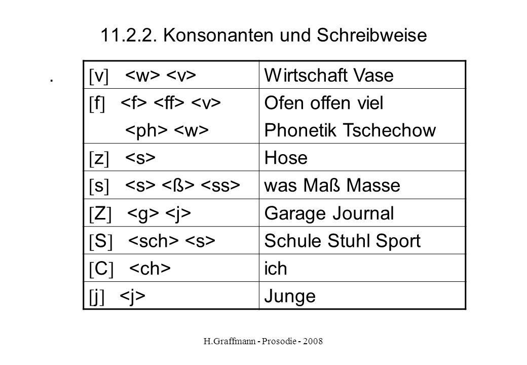H.Graffmann - Prosodie - 2008 11.2.1. Konsonanten + Schreibweise. [ b ] Baum Ebbe [ p ] Papier Lippe halb [ d ] Ding Kladde [ t ] Tat Schatten Humbold