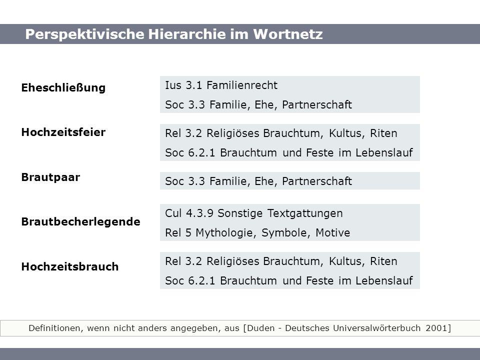 Perspektivische Hierarchie im Wortnetz Definitionen, wenn nicht anders angegeben, aus [Duden - Deutsches Universalwörterbuch 2001] Perspektivische Hie