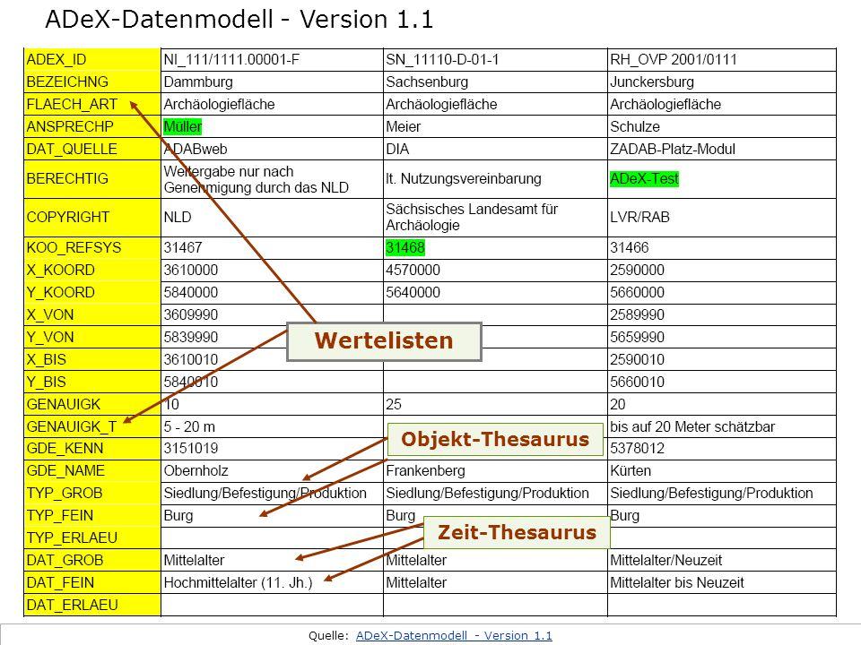 Metadatenmodell Die individuelle Burg Quelle: ADeX-Datenmodell - Version 1.1ADeX-Datenmodell - Version 1.1 Zeit-Thesaurus Objekt-Thesaurus Wertelisten