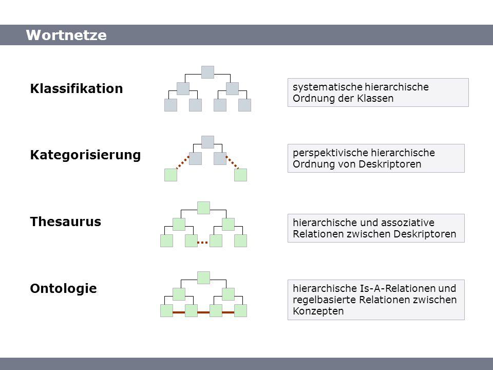Wortnetze Klassifikation Kategorisierung Thesaurus Ontologie systematische hierarchische Ordnung der Klassen perspektivische hierarchische Ordnung von