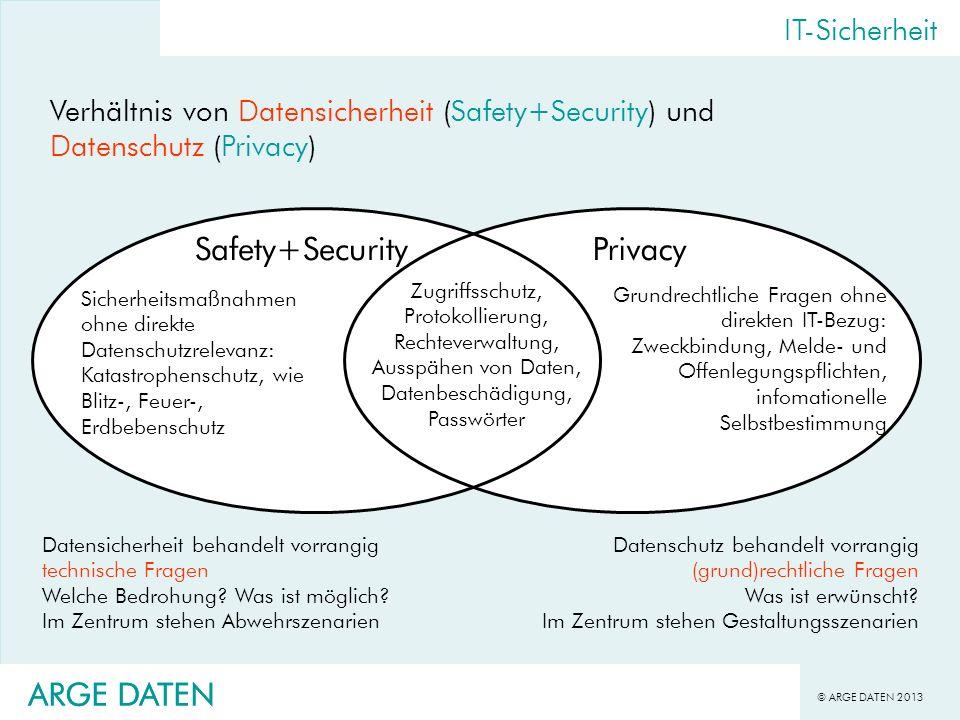 © ARGE DATEN 2013 ARGE DATEN IT-Sicherheit Verhältnis von Datensicherheit (Safety+Security) und Datenschutz (Privacy) Datensicherheit behandelt vorran