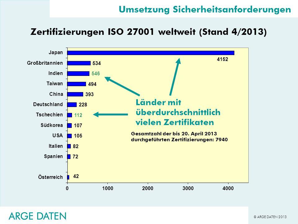 © ARGE DATEN 2013 ARGE DATEN Länder mit überdurchschnittlich vielen Zertifikaten ARGE DATEN Umsetzung Sicherheitsanforderungen Zertifizierungen ISO 27