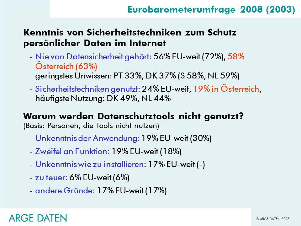 © ARGE DATEN 2013 ARGE DATEN Eurobarometerumfrage 2008 (2003) Kenntnis von Sicherheitstechniken zum Schutz persönlicher Daten im Internet -Nie von Dat