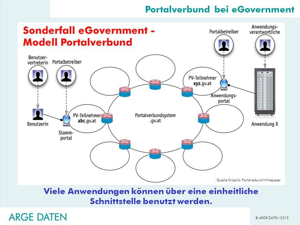© ARGE DATEN 2013 ARGE DATEN Portalverbund bei eGovernment Sonderfall eGovernment - Modell Portalverbund Viele Anwendungen können über eine einheitlic