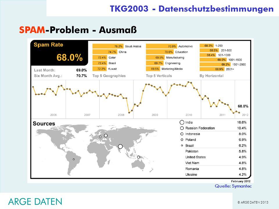 © ARGE DATEN 2013 ARGE DATEN TKG2003 - Datenschutzbestimmungen SPAM-Problem - Ausmaß Quelle: Symantec