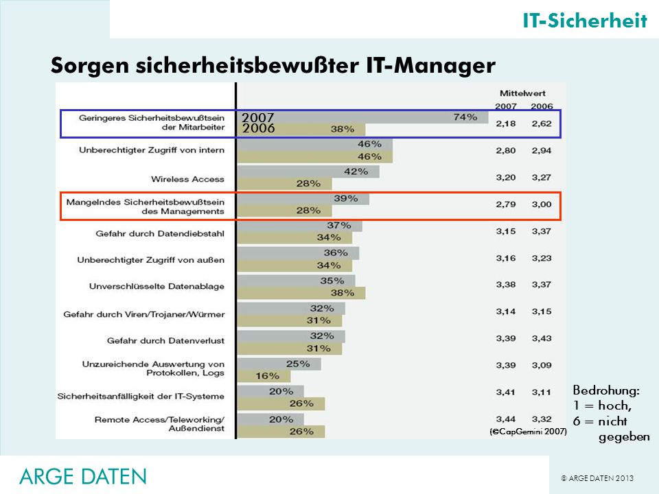 © ARGE DATEN 2013 ARGE DATEN IT-Sicherheit Sorgen sicherheitsbewußter IT-Manager ( CapGemini 2007) Bedrohung: 1 = hoch, 6 = nicht gegeben 2007 2006