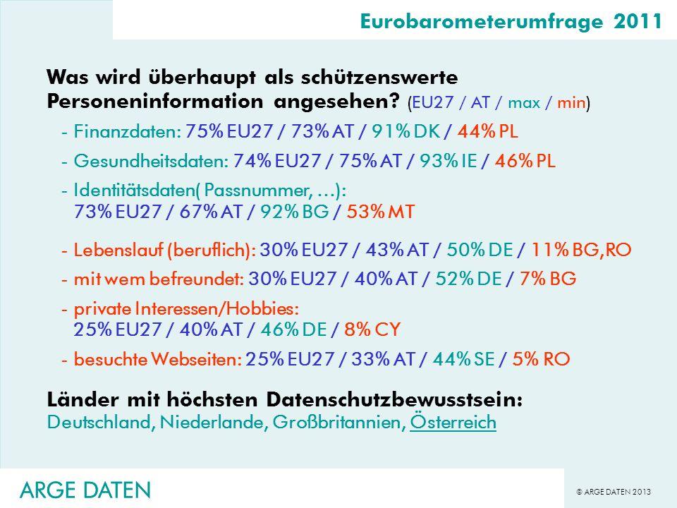 © ARGE DATEN 2013 ARGE DATEN Eurobarometerumfrage 2011 Datensicherheit und Internet (EU27 / AT / max / min) -66% der Befragten verwenden Internet -Schutz vor Spam: 42% EU27 / 46% AT / 72% DK / 19% PT -achten auf sichere Datenübertragung: 40% EU27 / 35% AT / 57% IE / 13% BG -Löschen Cookies: 35% EU27 / 39% AT / 53% LU,NL / 10% RO -suchen eigene Daten mittels Suchmaschinen: 14% EU27 / 15% AT / 24% EE / 8% RO -verwenden dummy Mailaccount: 12% EU27 / 25% AT / 25% AT / 6% MT -Internetnutzer setzen keine Sicherheitsaktivitäten: 15% EU27 / 12% AT / 7% DK,NL / 34% LT Länder mit höchsten Internet-Datenschutzbewusstsein: Deutschland, Niederlande, Schweden, Österreich