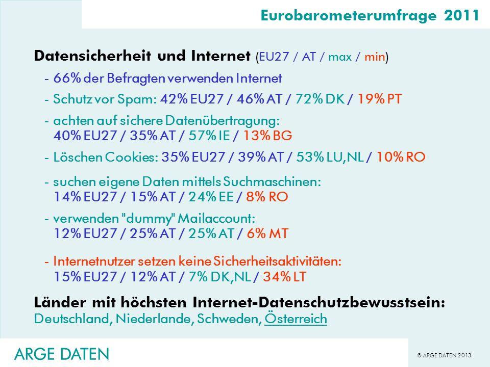 © ARGE DATEN 2013 ARGE DATEN Eurobarometerumfrage 2011 Datensicherheit und Internet (EU27 / AT / max / min) -66% der Befragten verwenden Internet -Sch