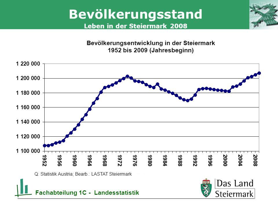 Autor 30.03.2014, Seite 2 Leben in der Steiermark 2008 Fachabteilung 1C - Landesstatistik Bevölkerungsstand Q: Statistik Austria; Bearb.: LASTAT Steiermark