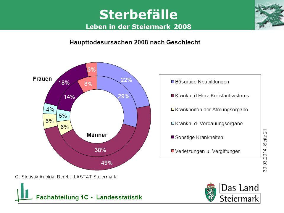 Autor 30.03.2014, Seite 21 Leben in der Steiermark 2008 Fachabteilung 1C - Landesstatistik Sterbefälle