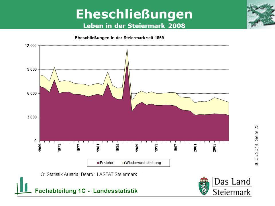 Autor 30.03.2014, Seite 23 Leben in der Steiermark 2008 Fachabteilung 1C - Landesstatistik Eheschließungen Q: Statistik Austria; Bearb.: LASTAT Steiermark