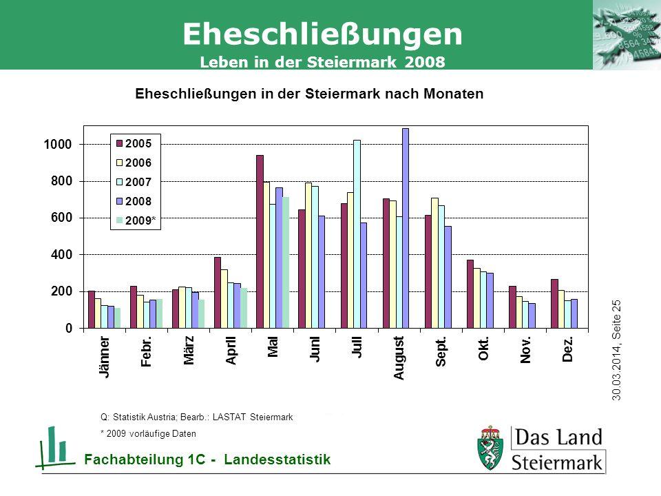 Autor 30.03.2014, Seite 25 Leben in der Steiermark 2008 Fachabteilung 1C - Landesstatistik Eheschließungen Q: Statistik Austria; Bearb.: LASTAT Steiermark * 2009 vorläufige Daten