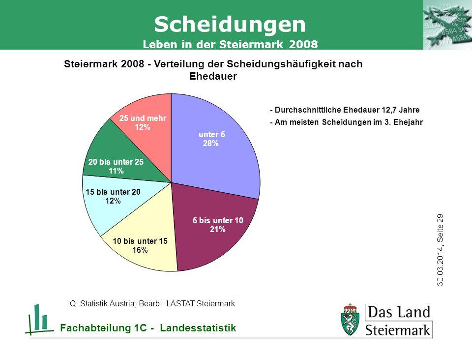Autor 30.03.2014, Seite 29 Leben in der Steiermark 2008 Fachabteilung 1C - Landesstatistik Scheidungen Q: Statistik Austria; Bearb.: LASTAT Steiermark