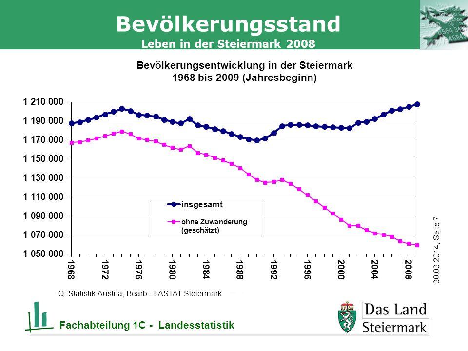 Autor 30.03.2014, Seite 18 Leben in der Steiermark 2008 Fachabteilung 1C - Landesstatistik Sterbefälle In der Steiermark 11.725 Sterbefälle im Jahr 2008 Im Vergleich zu 2007 um 330 bzw.