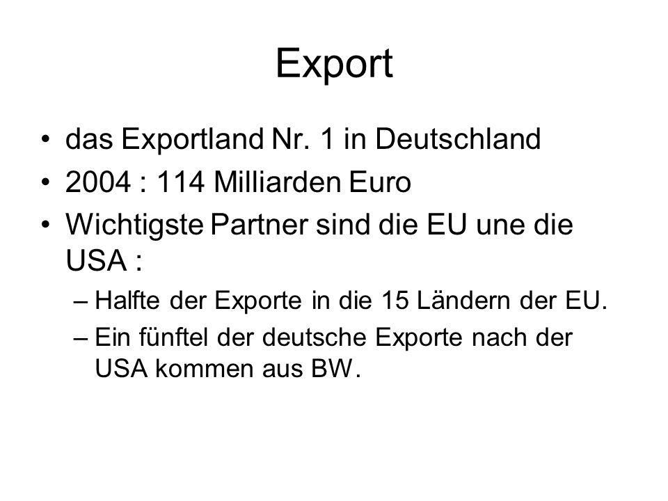 Export das Exportland Nr.