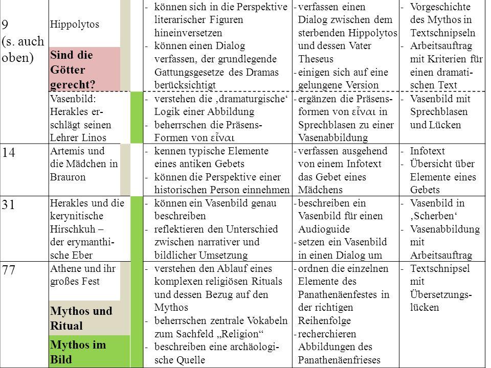 9 (s. auch oben) Hippolytos - können sich in die Perspektive literarischer Figuren hineinversetzen - können einen Dialog verfassen, der grundlegende G