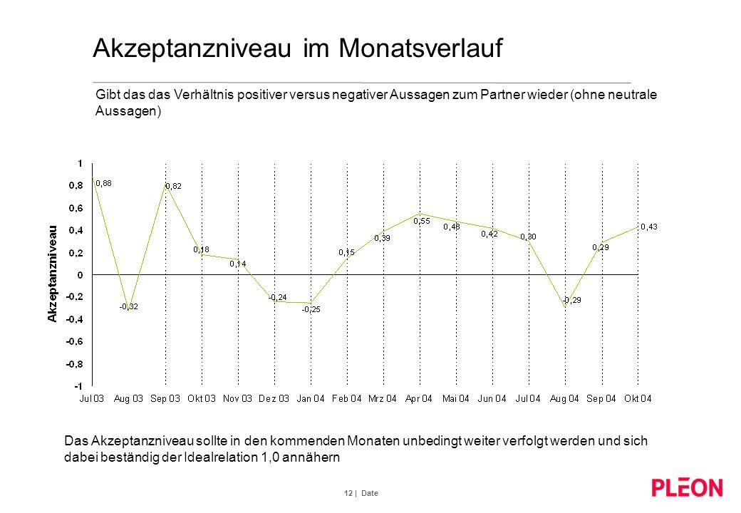 12 | Date Akzeptanzniveau im Monatsverlauf Gibt das das Verhältnis positiver versus negativer Aussagen zum Partner wieder (ohne neutrale Aussagen) Das