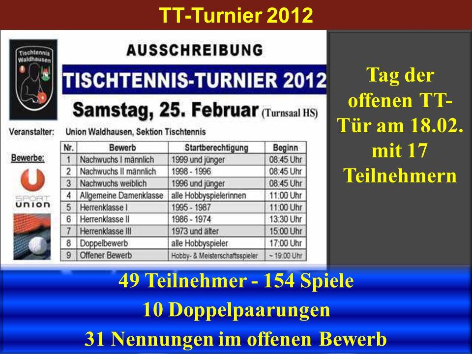TT-Turnier 2012 Tag der offenen TT- Tür am 18.02. mit 17 Teilnehmern 49 Teilnehmer - 154 Spiele 10 Doppelpaarungen 31 Nennungen im offenen Bewerb