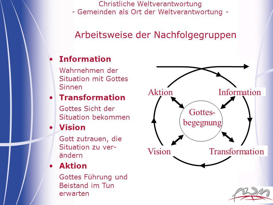 Christliche Weltverantwortung - Gemeinden als Ort der Weltverantwortung - Arbeitsweise der Nachfolgegruppen Information Wahrnehmen der Situation mit G
