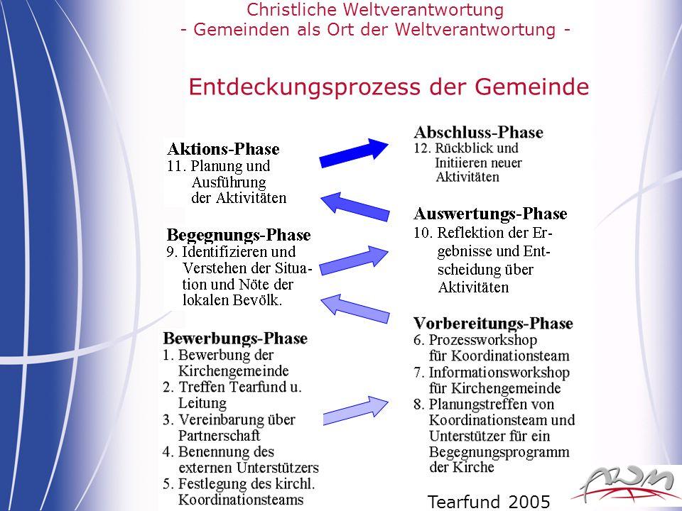 Christliche Weltverantwortung - Gemeinden als Ort der Weltverantwortung - Entdeckungsprozess der Gemeinde Tearfund 2005