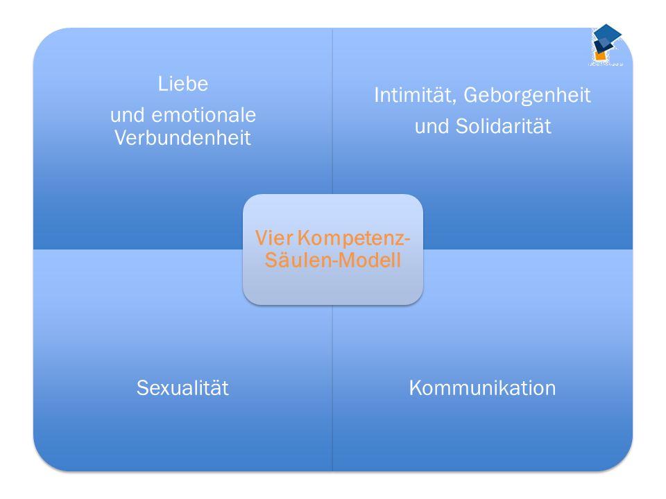 Liebe und emotionale Verbundenheit Intimität, Geborgenheit und Solidarität SexualitätKommunikation Vier Kompetenz- Säulen-Modell