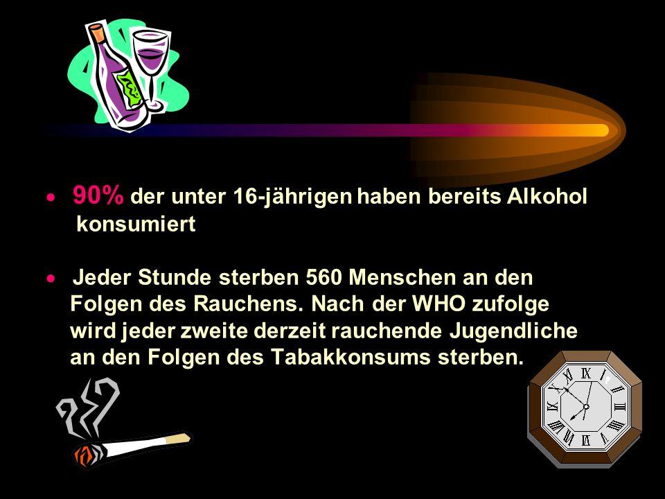 90% der unter 16-jährigen haben bereits Alkohol konsumiert J eder Stunde sterben 560 Menschen an den Folgen des Rauchens.