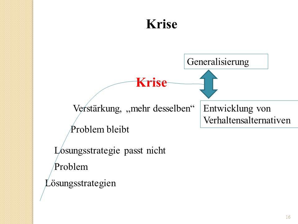 16 Lösungsstrategien Problem Problem bleibt Losungsstrategie passt nicht Verstärkung, mehr desselben Krise Generalisierung Entwicklung von Verhaltensa