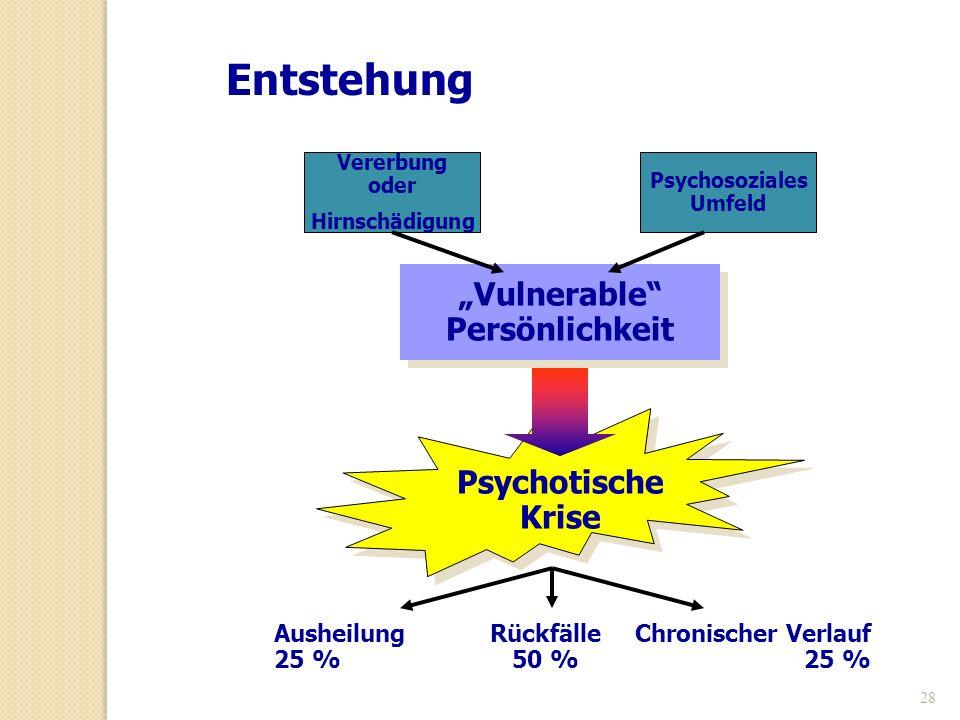 28 Entstehung Vulnerable Persönlichkeit Psychotische Krise Vererbung oder Hirnschädigung Psychosoziales Umfeld Ausheilung 25 % Rückfälle 50 % Chronisc