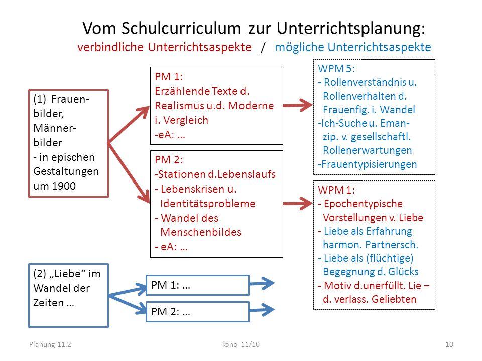Planung 11.2kono 11/1010 Vom Schulcurriculum zur Unterrichtsplanung: verbindliche Unterrichtsaspekte / mögliche Unterrichtsaspekte (1)Frauen- bilder,