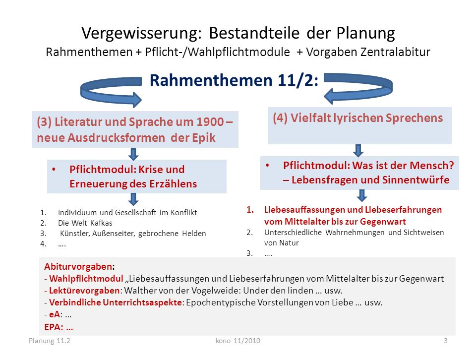 Vergewisserung: Bestandteile der Planung Rahmenthemen + Pflicht-/Wahlpflichtmodule + Vorgaben Zentralabitur Pflichtmodul: Krise und Erneuerung des Erz