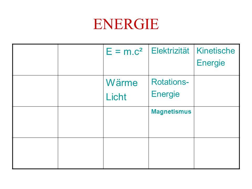 ENERGIE E = m.c² ElektrizitätKinetische Energie Wärme Licht Rotations- Energie Magnetismus