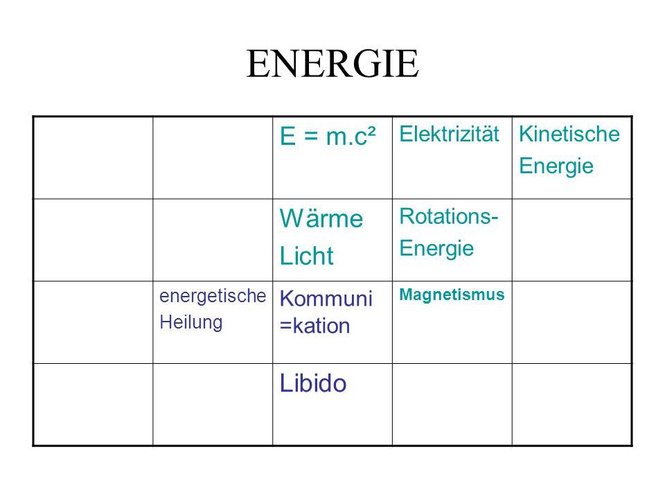 ENERGIE E = m.c² ElektrizitätKinetische Energie Wärme Licht Rotations- Energie energetische Heilung Kommuni =kation Magnetismus Libido