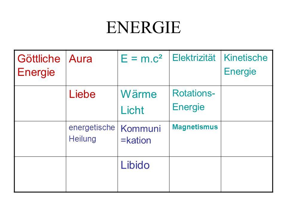 ENERGIE Göttliche Energie AuraE = m.c² ElektrizitätKinetische Energie LiebeWärme Licht Rotations- Energie energetische Heilung Kommuni =kation Magnetismus Libido