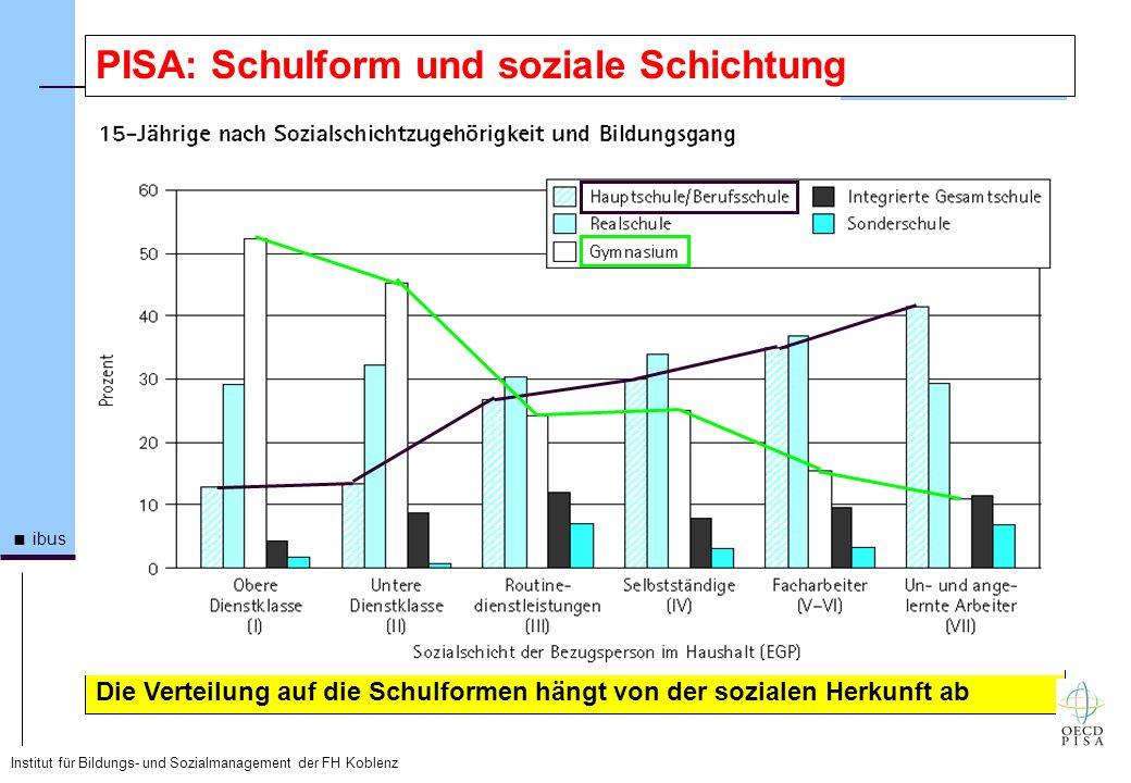 Institut für Bildungs- und Sozialmanagement der FH Koblenz ibus PISA: Schulform und soziale Schichtung Die Verteilung auf die Schulformen hängt von de
