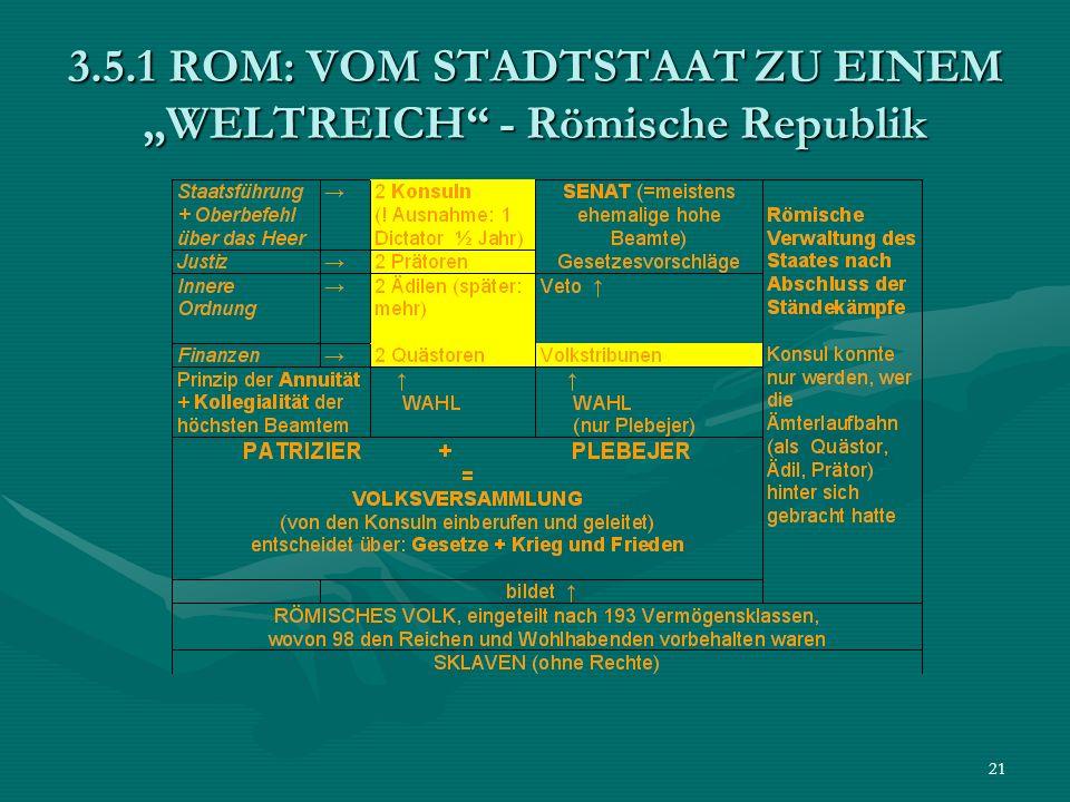 21 3.5.1 ROM: VOM STADTSTAAT ZU EINEM WELTREICH - Römische Republik
