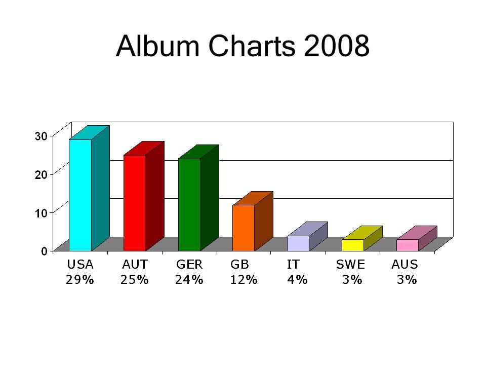 Album Charts 2008