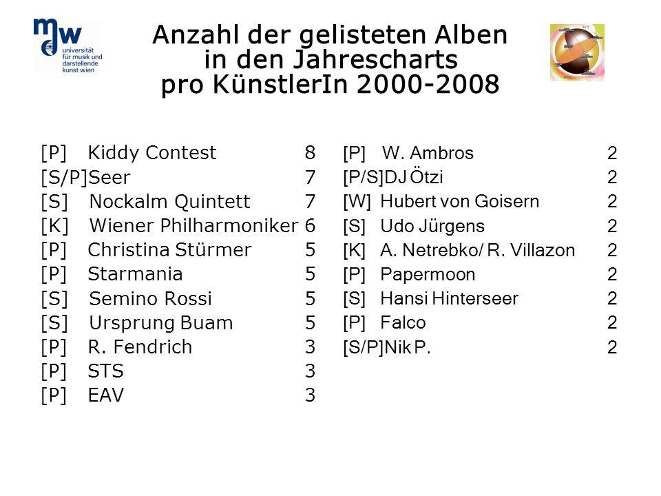 Anzahl der gelisteten Alben in den Jahrescharts pro KünstlerIn 2000-2008 [P] Kiddy Contest8 [S/P]Seer7 [S] Nockalm Quintett7 [K] Wiener Philharmoniker
