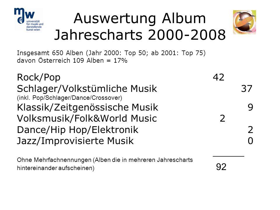Auswertung Album Jahrescharts 2000-2008 Insgesamt 650 Alben (Jahr 2000: Top 50; ab 2001: Top 75) davon Österreich 109 Alben = 17% Rock/Pop 42 Schlager