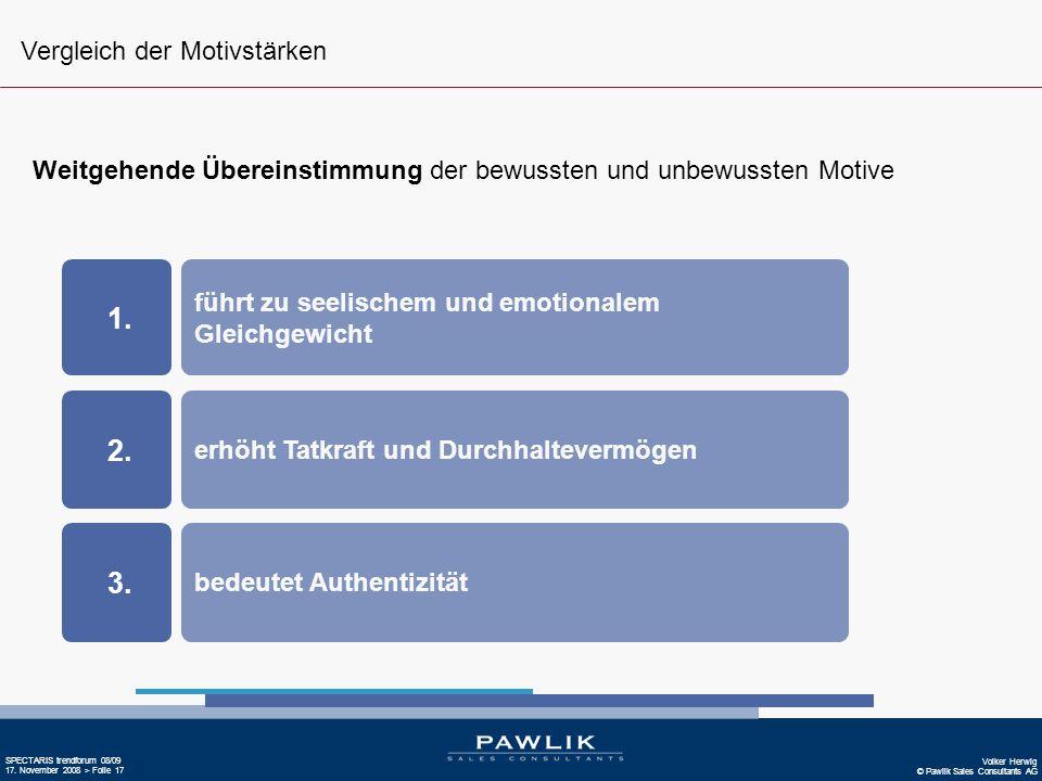 Volker Herwig © Pawlik Sales Consultants AG SPECTARIS trendforum 08/09 17. November 2008 > Folie 17 Weitgehende Übereinstimmung der bewussten und unbe