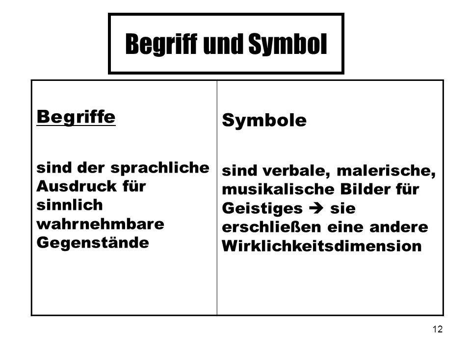 12 Begriff und Symbol Begriffe sind der sprachliche Ausdruck für sinnlich wahrnehmbare Gegenstände Symbole sind verbale, malerische, musikalische Bild