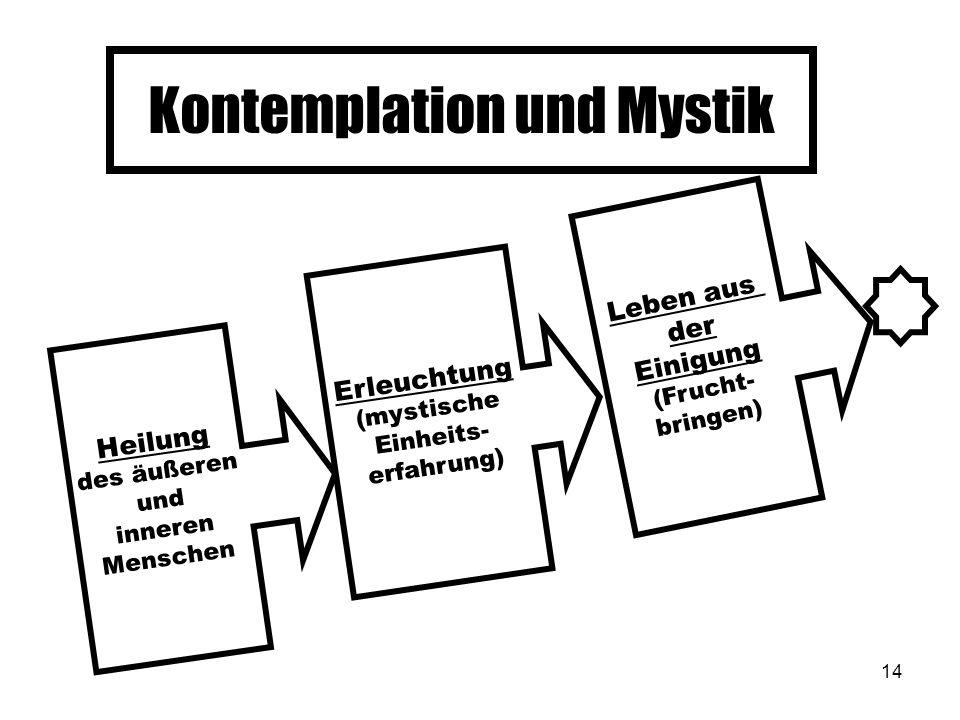 14 Kontemplation und Mystik Heilung des äußeren und inneren Menschen Erleuchtung (mystische Einheits- erfahrung) Leben aus der Einigung (Frucht- bring