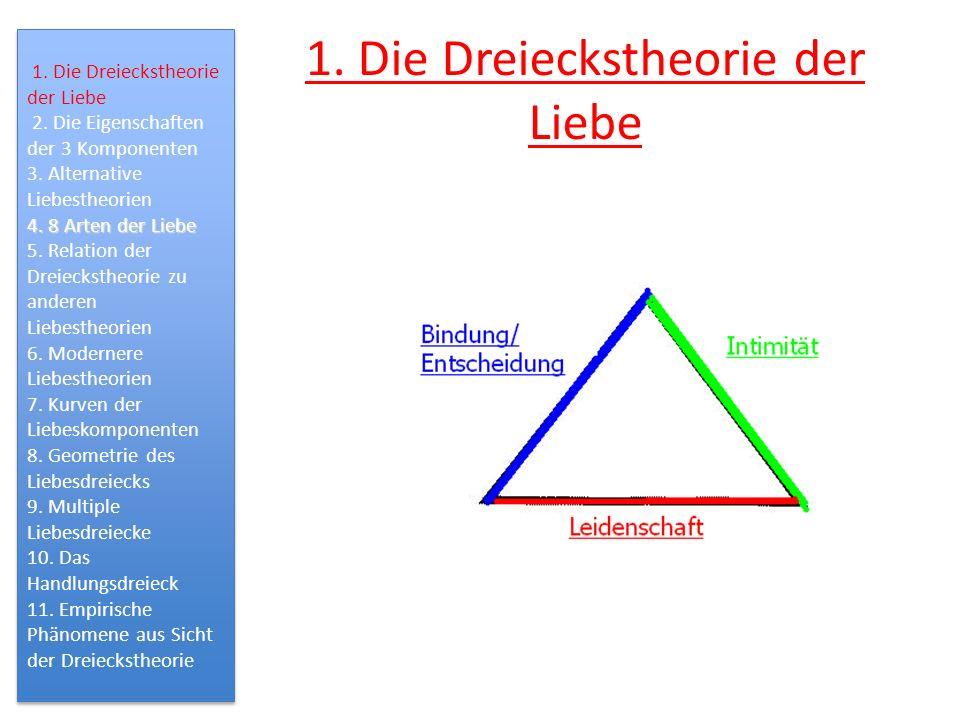 1. Die Dreieckstheorie der Liebe 2. Die Eigenschaften der 3 Komponenten 3. Alternative Liebestheorien 4. 8 Arten der Liebe 5. Relation der Dreiecksthe