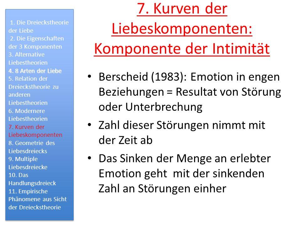 7. Kurven der Liebeskomponenten: Komponente der Intimität Berscheid (1983): Emotion in engen Beziehungen = Resultat von Störung oder Unterbrechung Zah